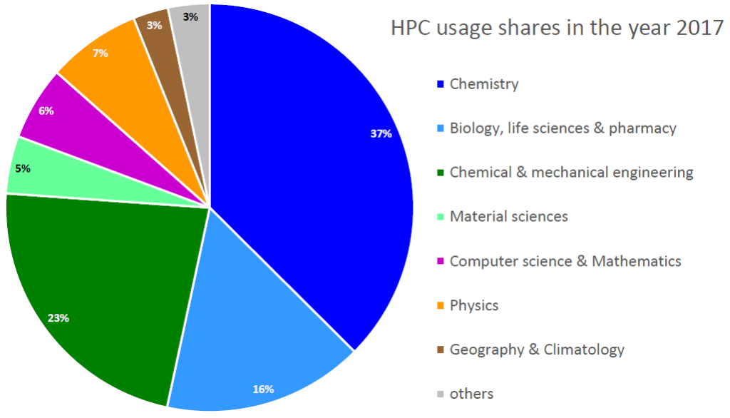 pie chart with HPC usage